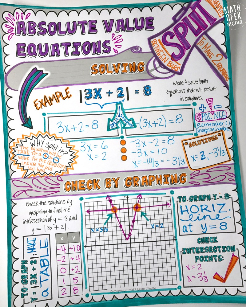 This set of doodle notes pages is a great way to teach and explore absolute value with your students. Allowing them to get creative with their note taking will help with retention!
